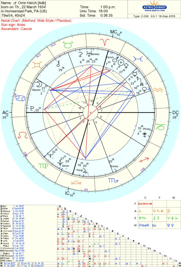 Orrin Hatch chart