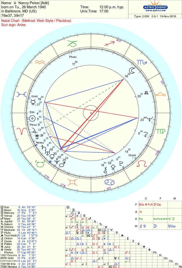 Nancy Pelosi chart