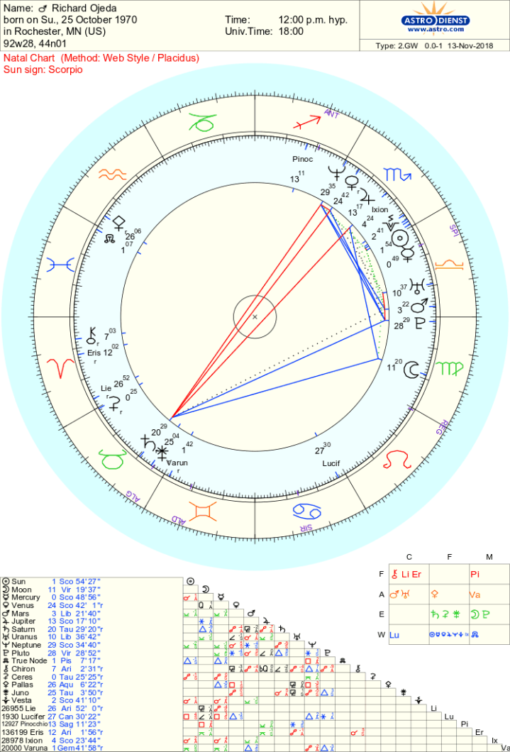 Richard Ojeda chart