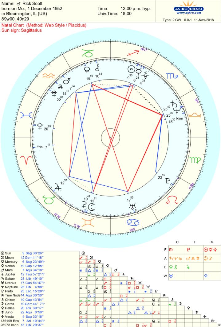 Rick Scott chart
