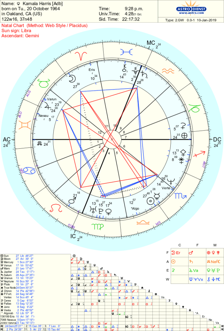 Kamala Harris chart.png