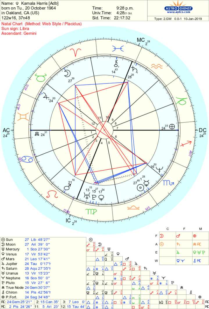 kamala harris decrapified chart