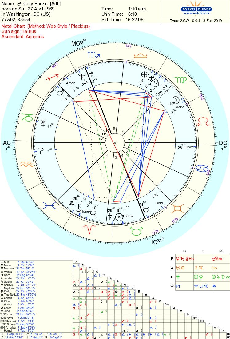 cory Booker chart