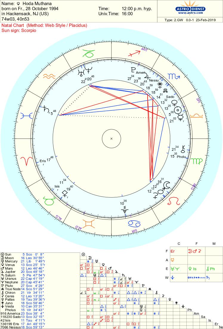 Hoda muthana chart