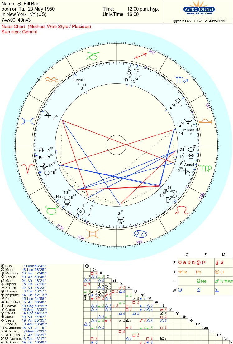 bill barr chart
