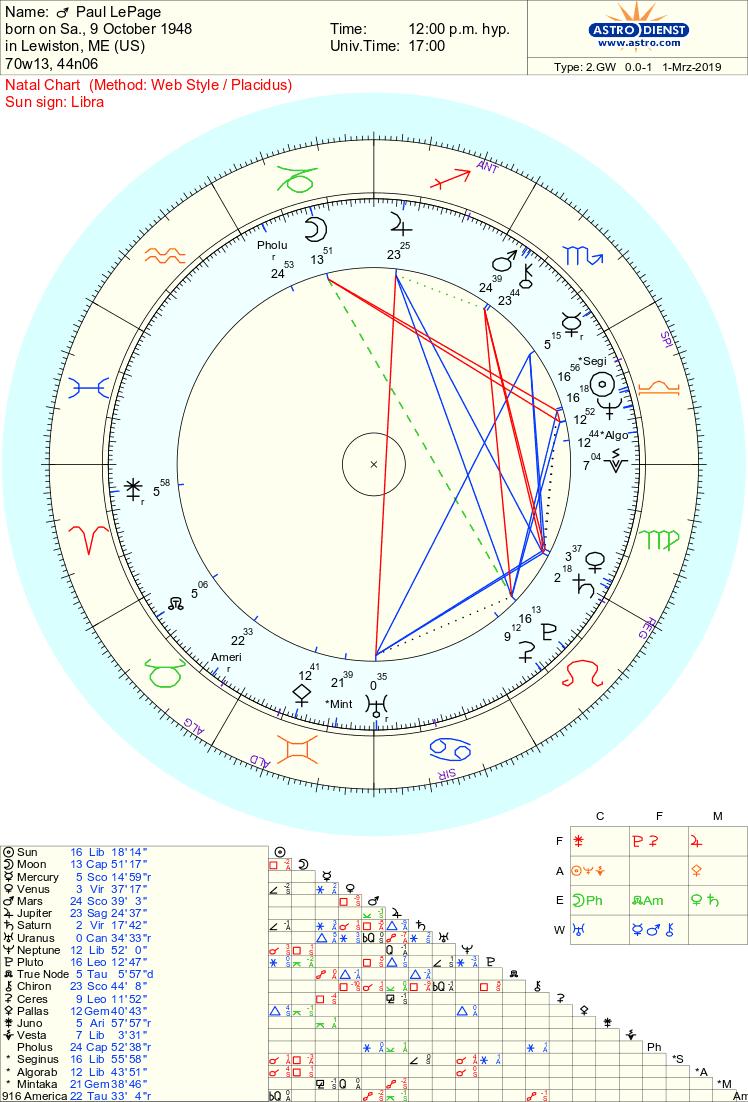 Paul LePage chart