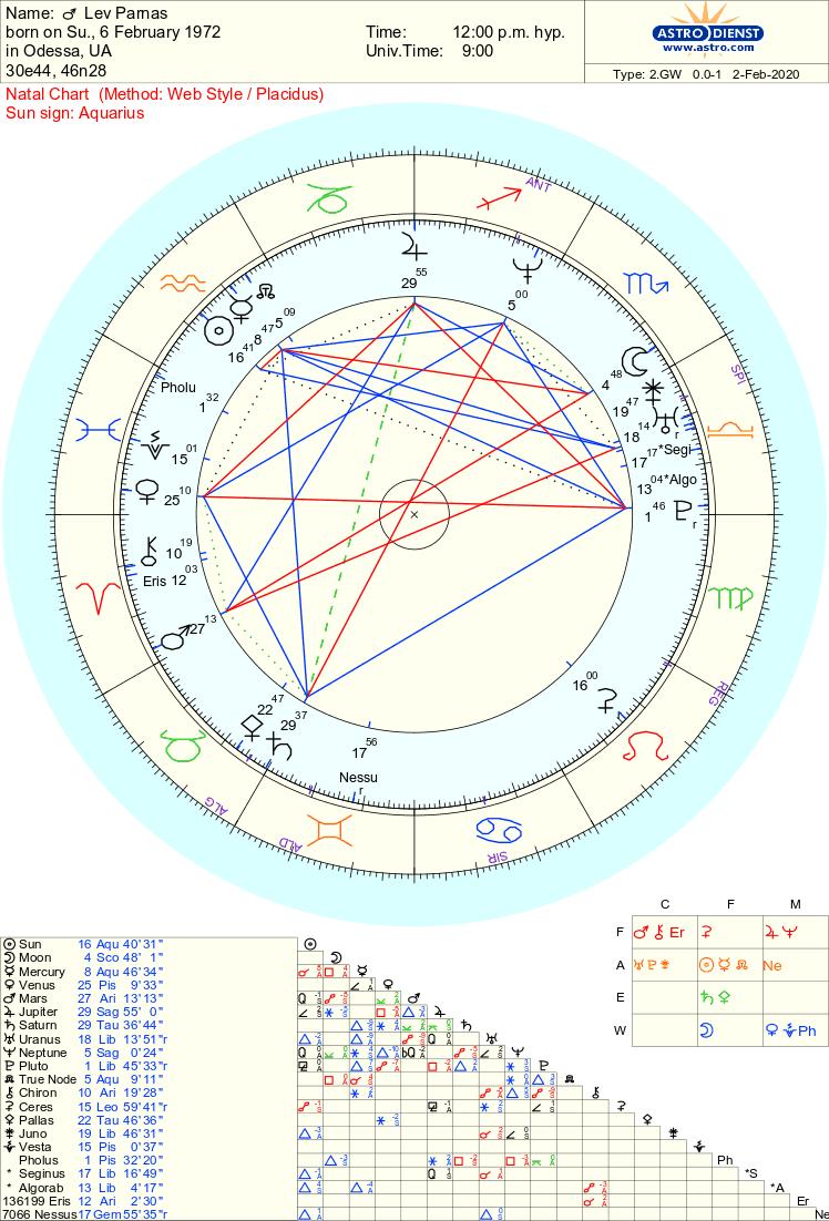 lev parnas chart